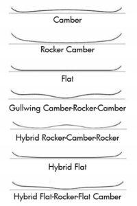 Camber profiles